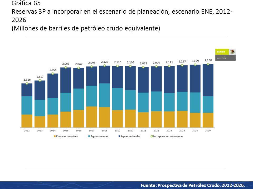 Gráfica 65 Reservas 3P a incorporar en el escenario de planeación, escenario ENE, 2012-2026 (Millones de barriles de petróleo crudo equivalente)