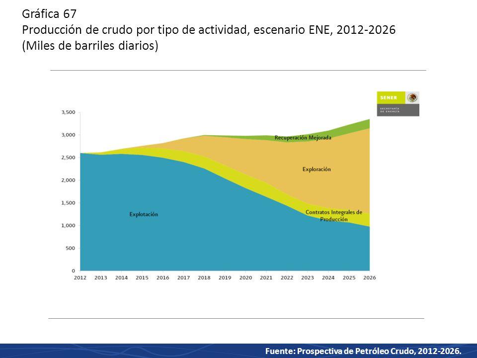 Gráfica 67 Producción de crudo por tipo de actividad, escenario ENE, 2012-2026 (Miles de barriles diarios)
