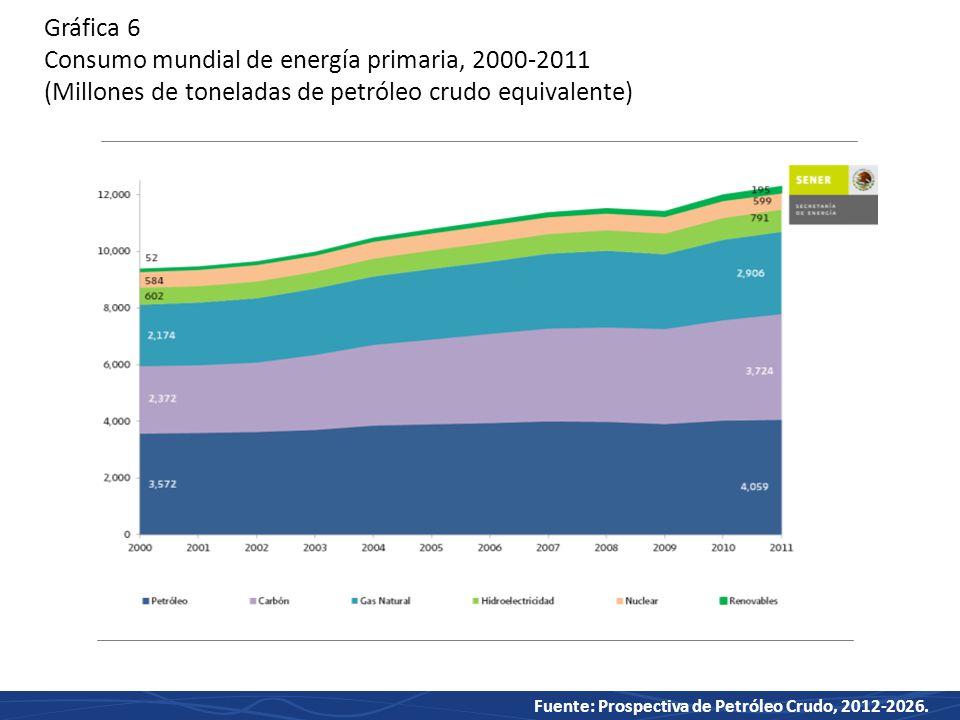Gráfica 6 Consumo mundial de energía primaria, 2000-2011 (Millones de toneladas de petróleo crudo equivalente)