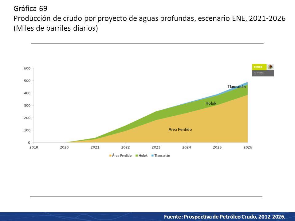 Gráfica 69 Producción de crudo por proyecto de aguas profundas, escenario ENE, 2021-2026 (Miles de barriles diarios)