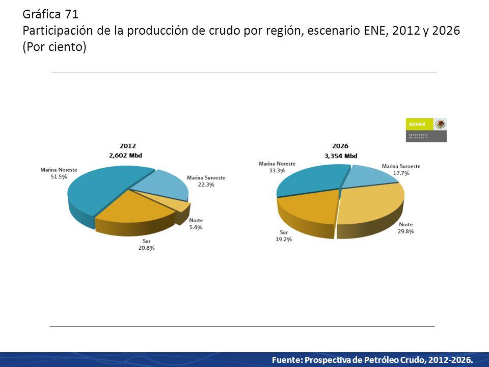 Gráfica 71 Participación de la producción de crudo por región, escenario ENE, 2012 y 2026 (Por ciento)