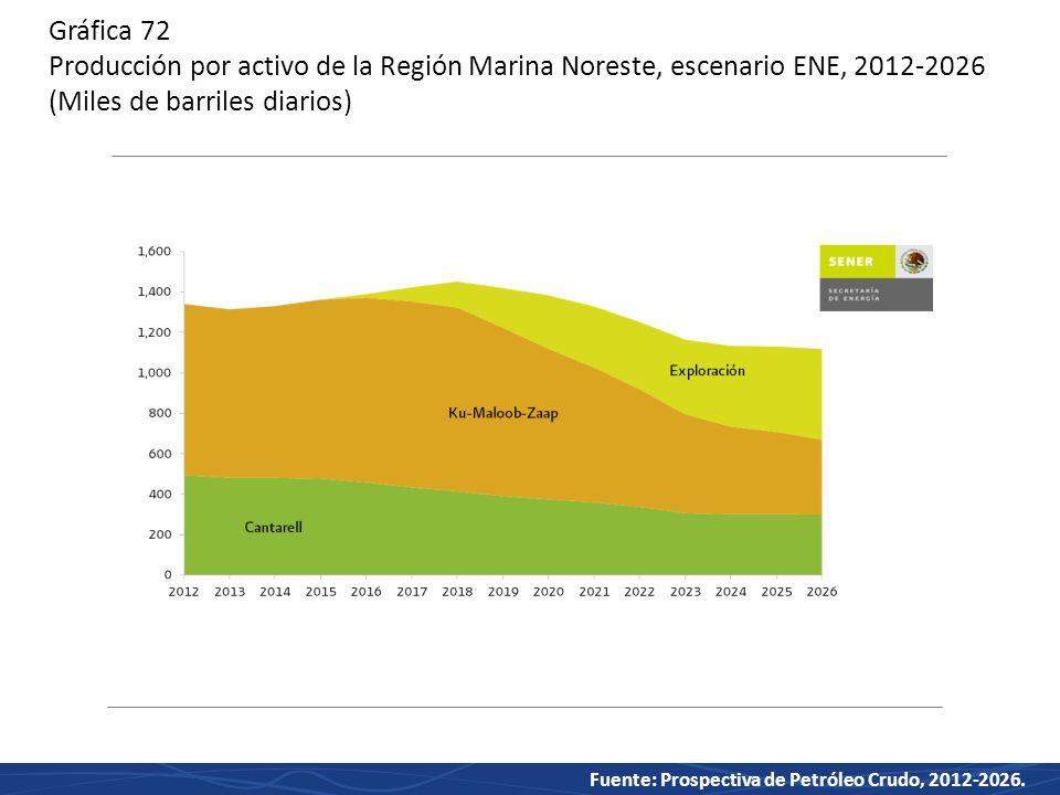 Gráfica 72 Producción por activo de la Región Marina Noreste, escenario ENE, 2012-2026 (Miles de barriles diarios)