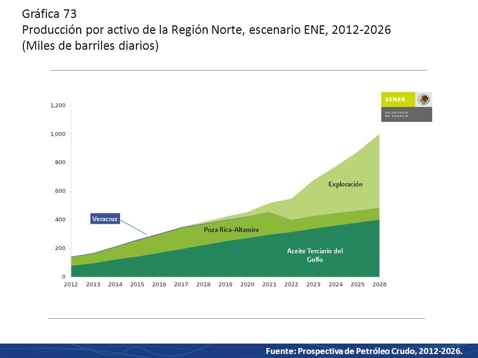 Gráfica 73 Producción por activo de la Región Norte, escenario ENE, 2012-2026 (Miles de barriles diarios)