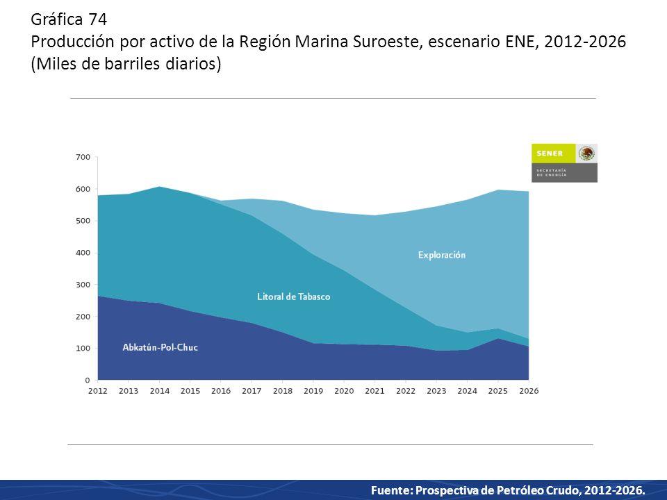 Gráfica 74 Producción por activo de la Región Marina Suroeste, escenario ENE, 2012-2026 (Miles de barriles diarios)