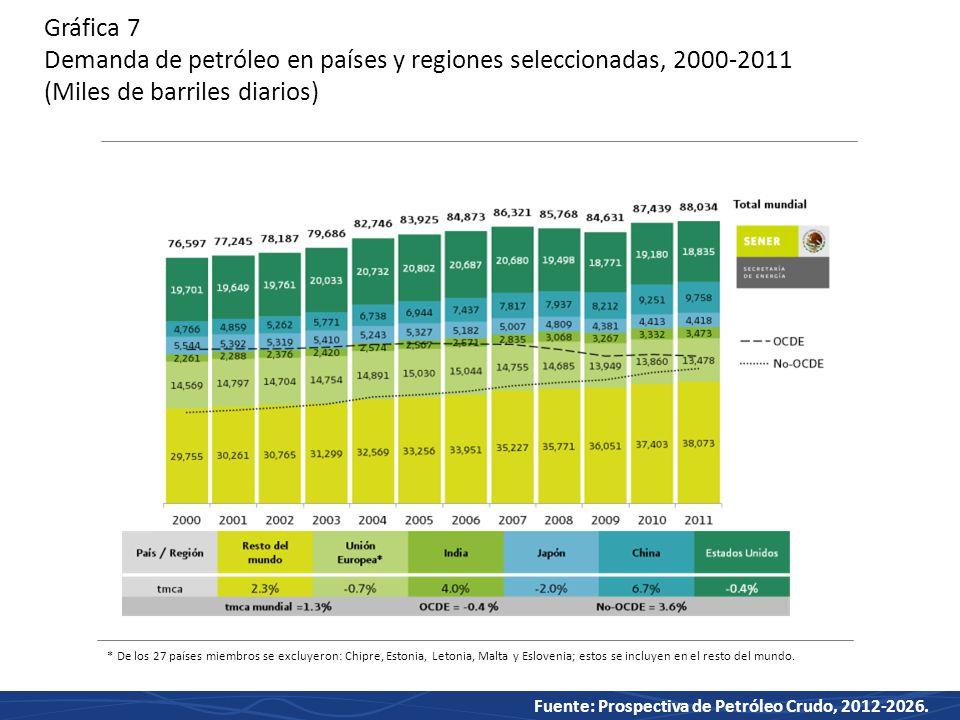Gráfica 7 Demanda de petróleo en países y regiones seleccionadas, 2000-2011 (Miles de barriles diarios)