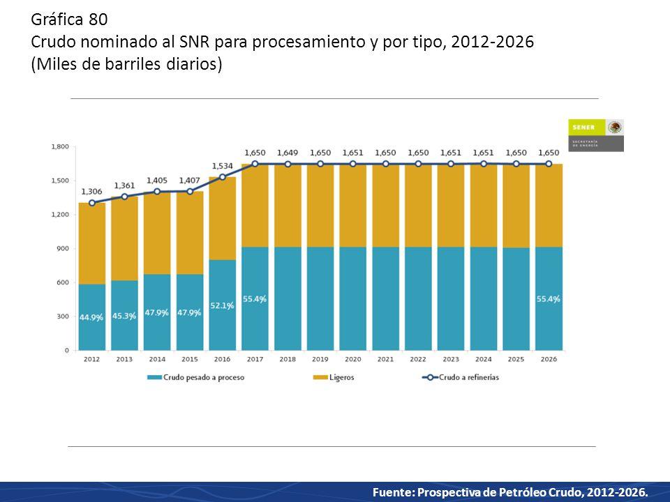 Gráfica 80 Crudo nominado al SNR para procesamiento y por tipo, 2012-2026 (Miles de barriles diarios)