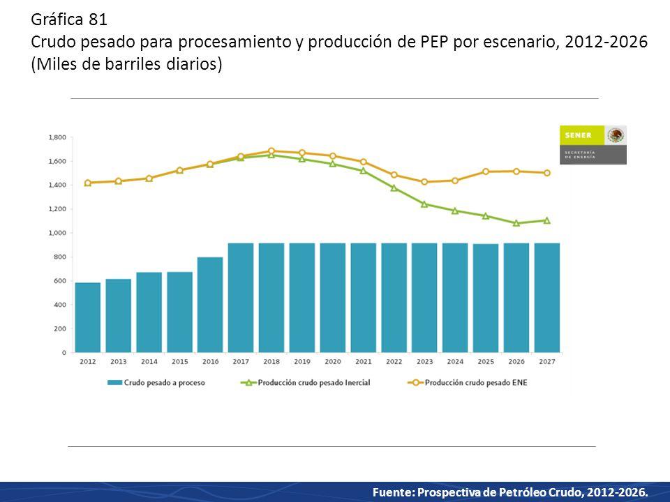 Gráfica 81 Crudo pesado para procesamiento y producción de PEP por escenario, 2012-2026 (Miles de barriles diarios)