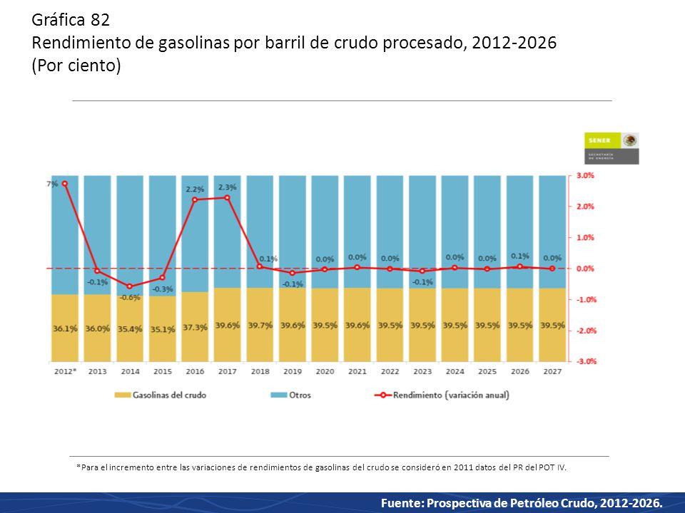 Gráfica 82 Rendimiento de gasolinas por barril de crudo procesado, 2012-2026 (Por ciento)