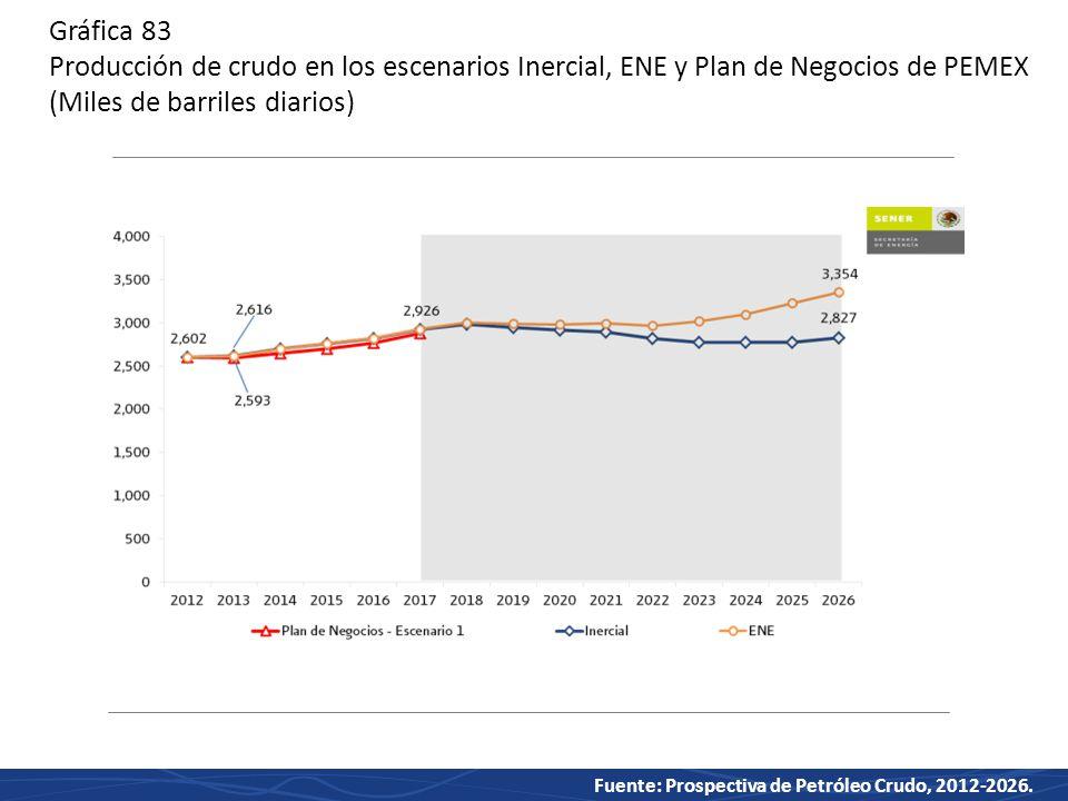 Gráfica 83 Producción de crudo en los escenarios Inercial, ENE y Plan de Negocios de PEMEX (Miles de barriles diarios)