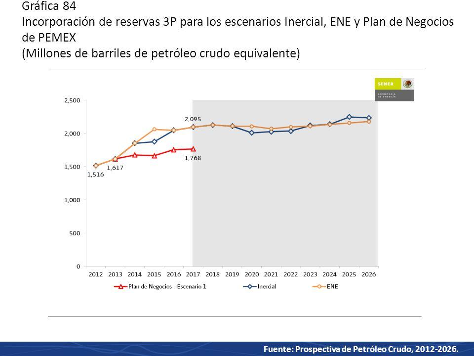 Gráfica 84 Incorporación de reservas 3P para los escenarios Inercial, ENE y Plan de Negocios de PEMEX (Millones de barriles de petróleo crudo equivalente)