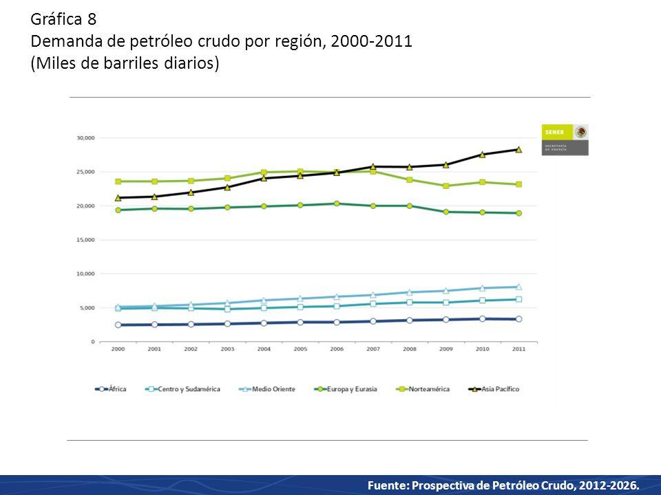 Gráfica 8 Demanda de petróleo crudo por región, 2000-2011 (Miles de barriles diarios)
