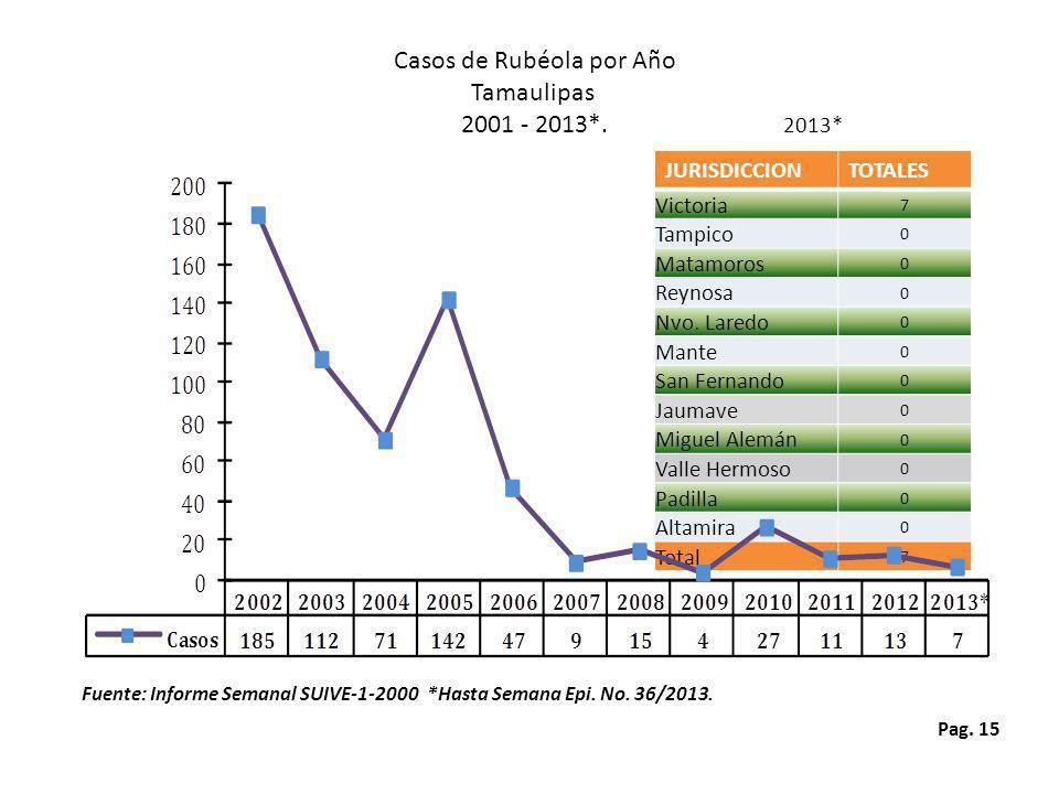 Casos de Rubéola por Año