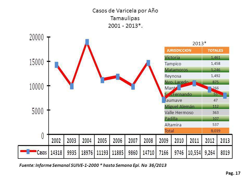 Casos de Varicela por Año