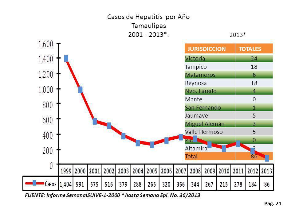Casos de Hepatitis por Año