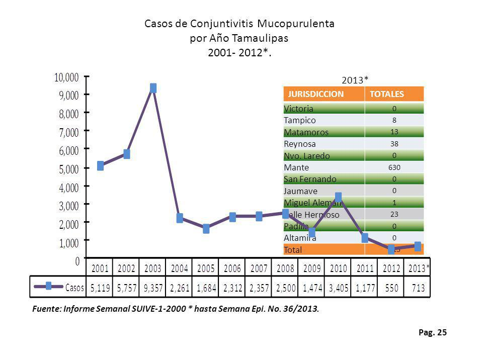 Casos de Conjuntivitis Mucopurulenta
