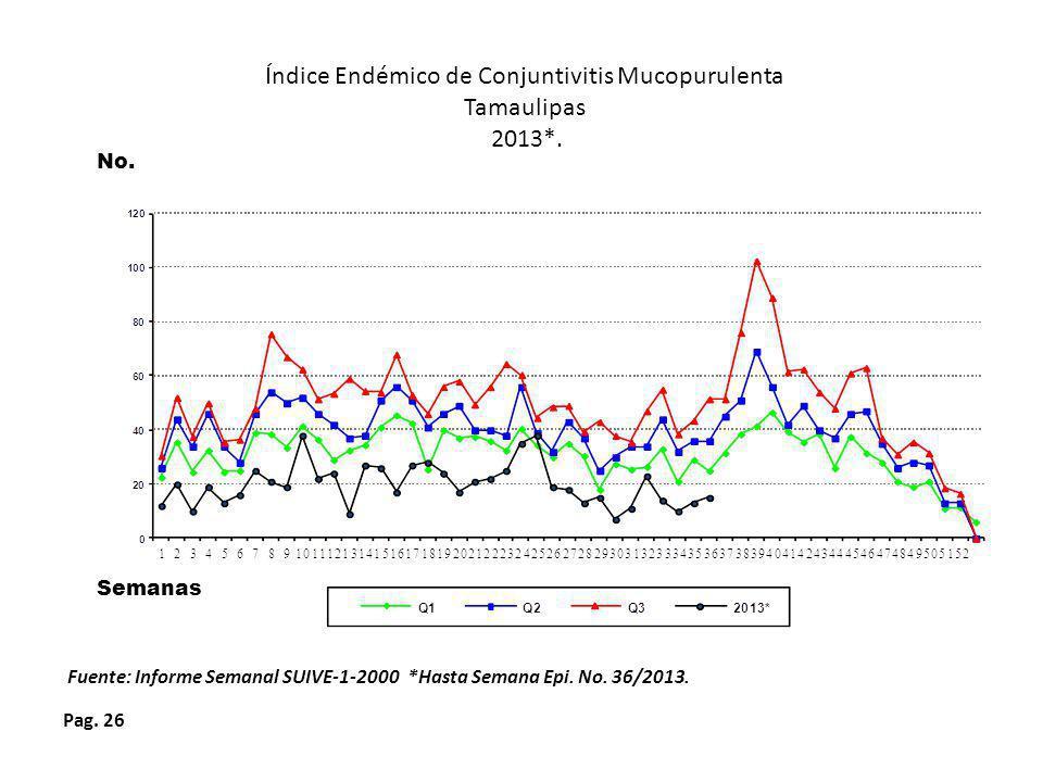 Índice Endémico de Conjuntivitis Mucopurulenta