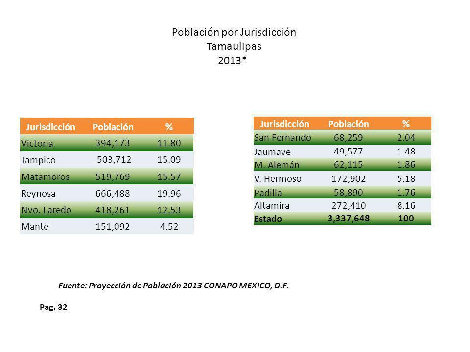Población por Jurisdicción