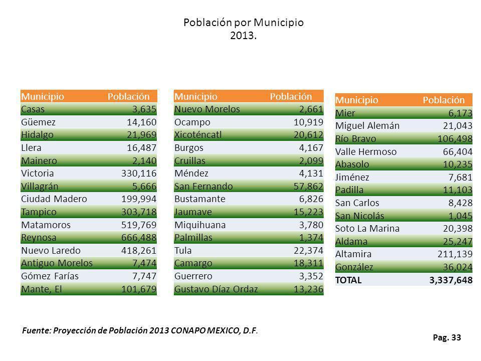 Población por Municipio