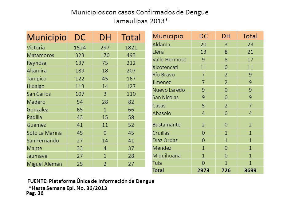 Municipios con casos Confirmados de Dengue