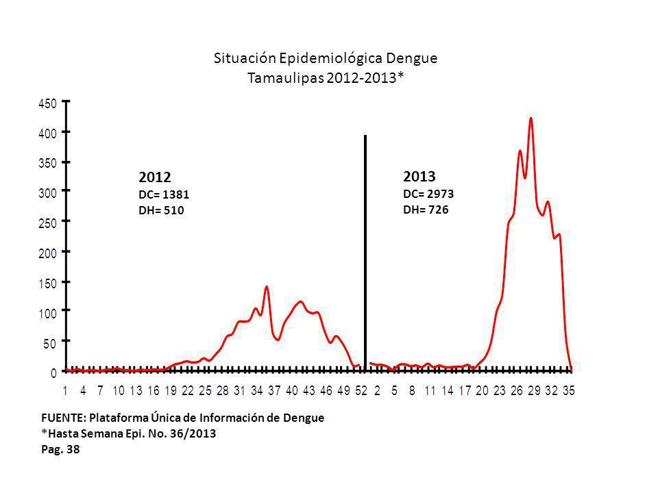 Situación Epidemiológica Dengue