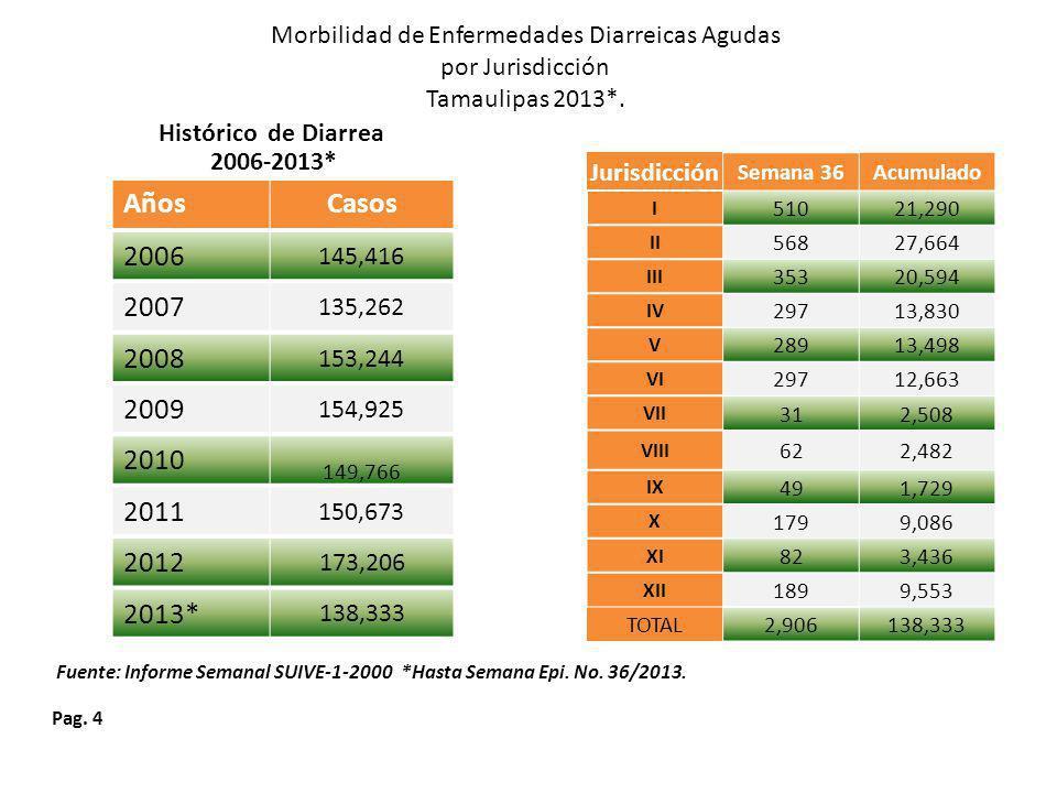 Morbilidad de Enfermedades Diarreicas Agudas