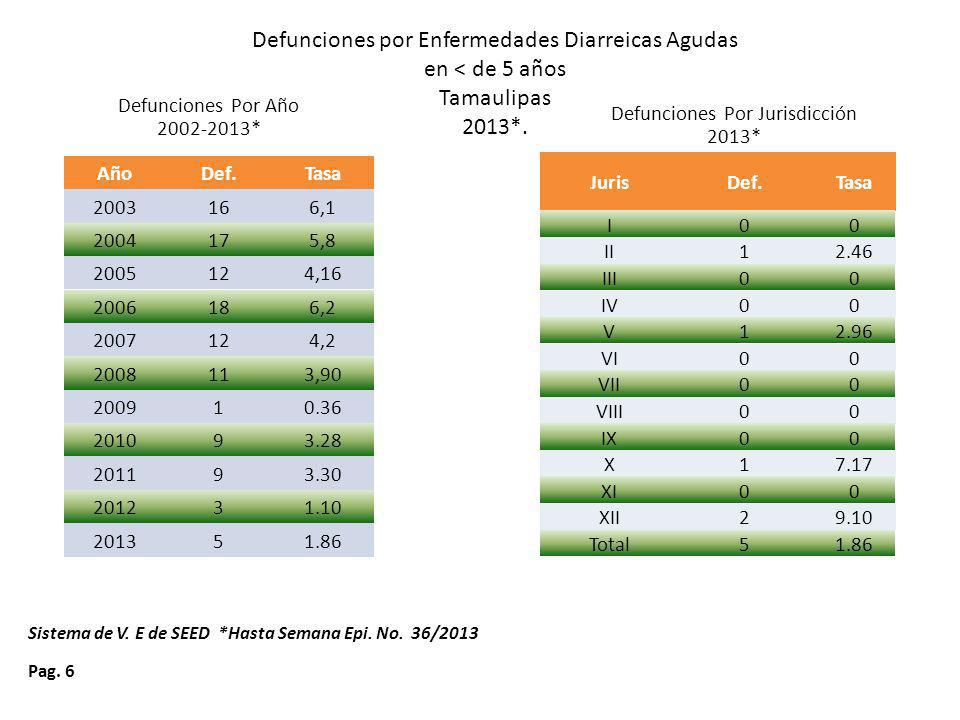 Defunciones por Enfermedades Diarreicas Agudas en < de 5 años