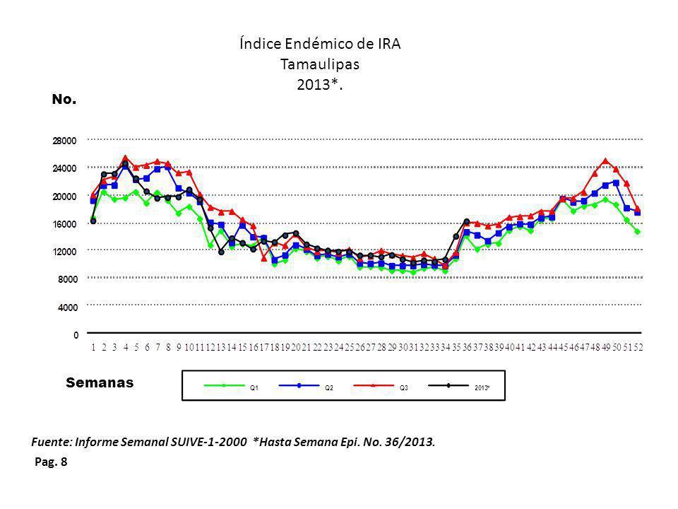 Índice Endémico de IRA Tamaulipas 2013*. No. Semanas