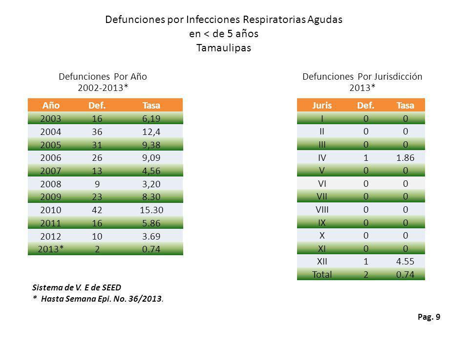 Defunciones por Infecciones Respiratorias Agudas en < de 5 años