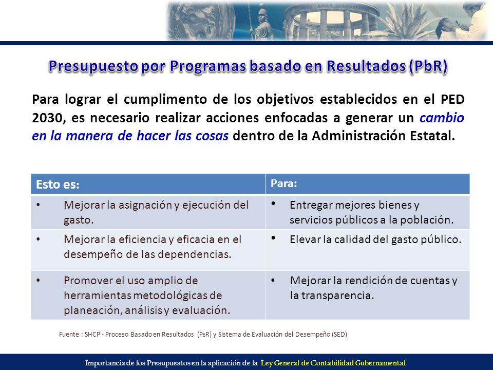 Presupuesto por Programas basado en Resultados (PbR)