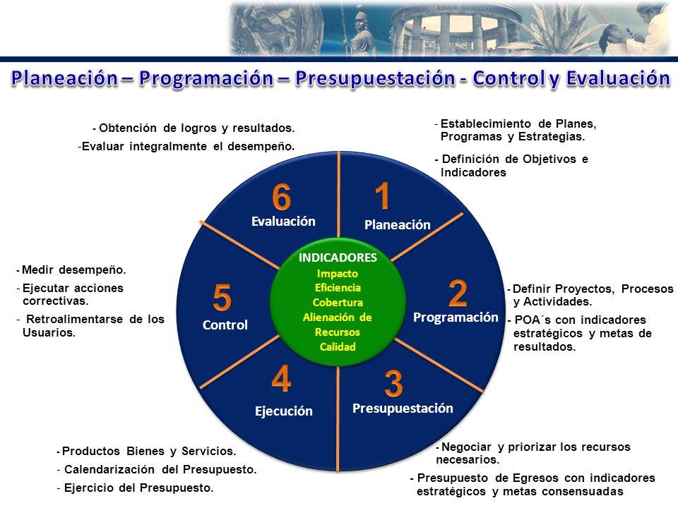 Planeación – Programación – Presupuestación - Control y Evaluación