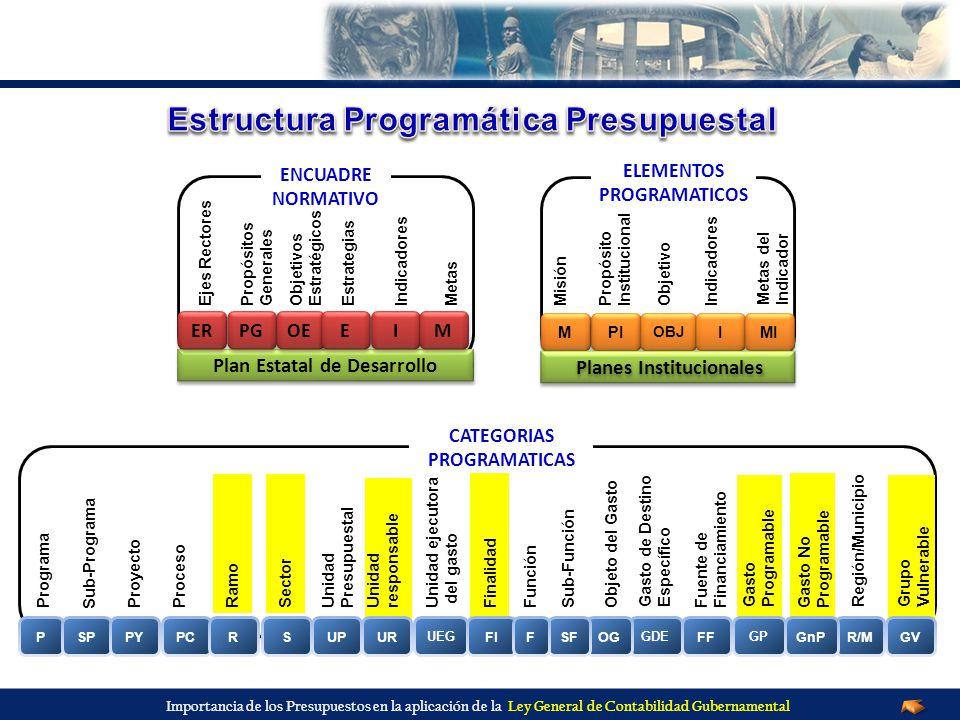 Estructura Programática Presupuestal
