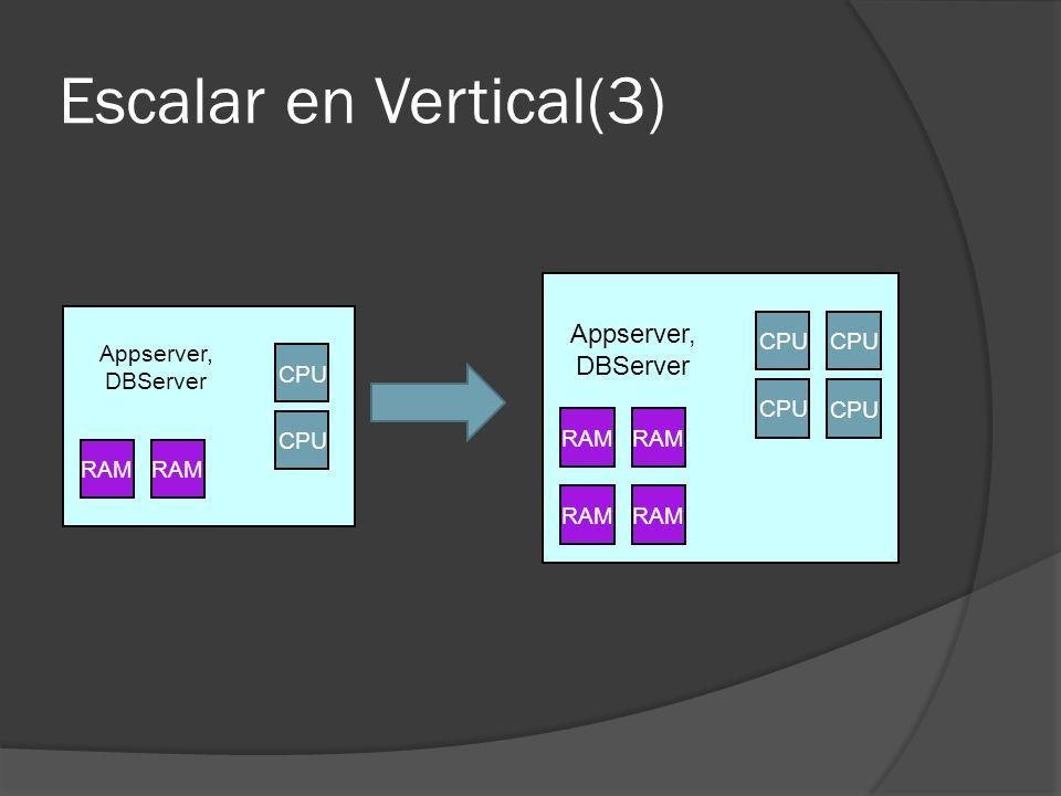 Escalar en Vertical(3) Appserver, DBServer CPU Appserver, DBServer CPU
