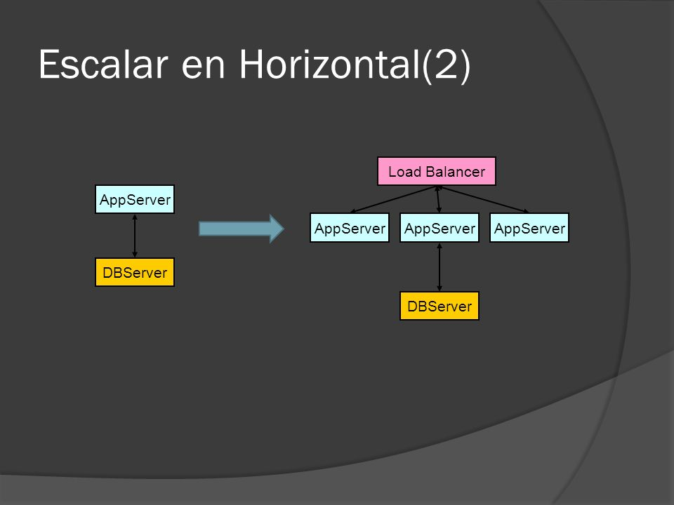 Escalar en Horizontal(2)