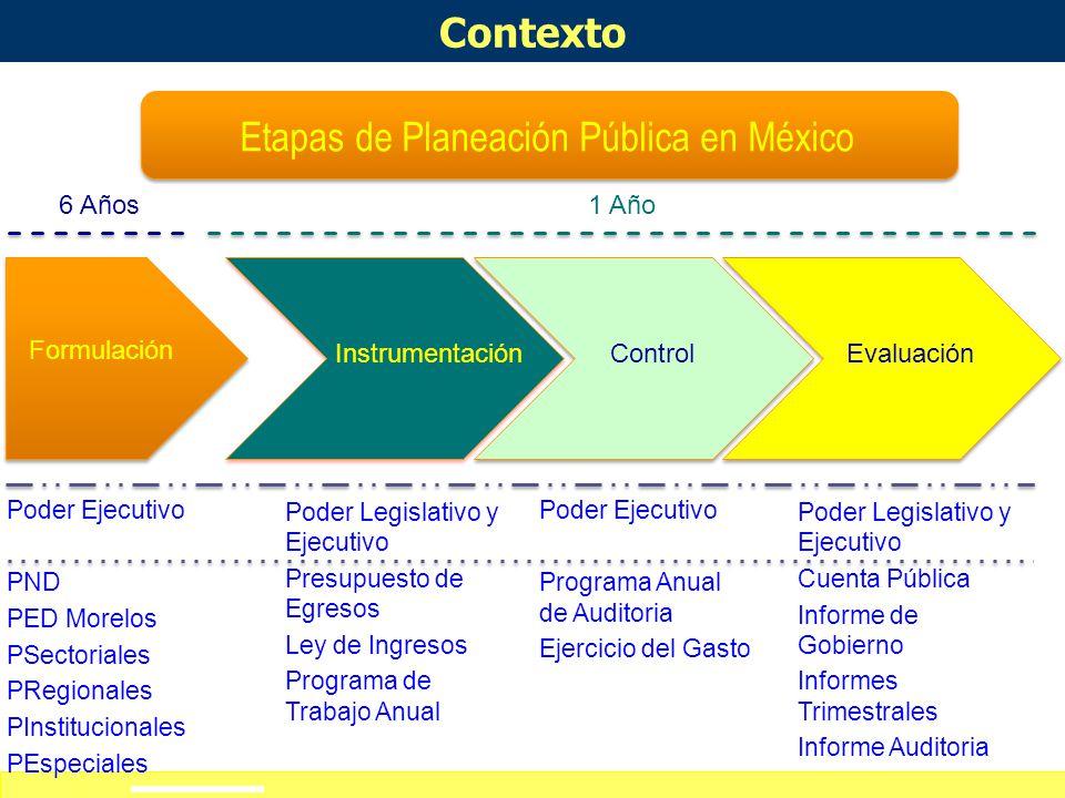 Etapas de Planeación Pública en México