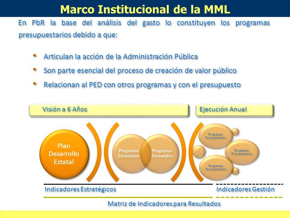 Marco Institucional de la MML