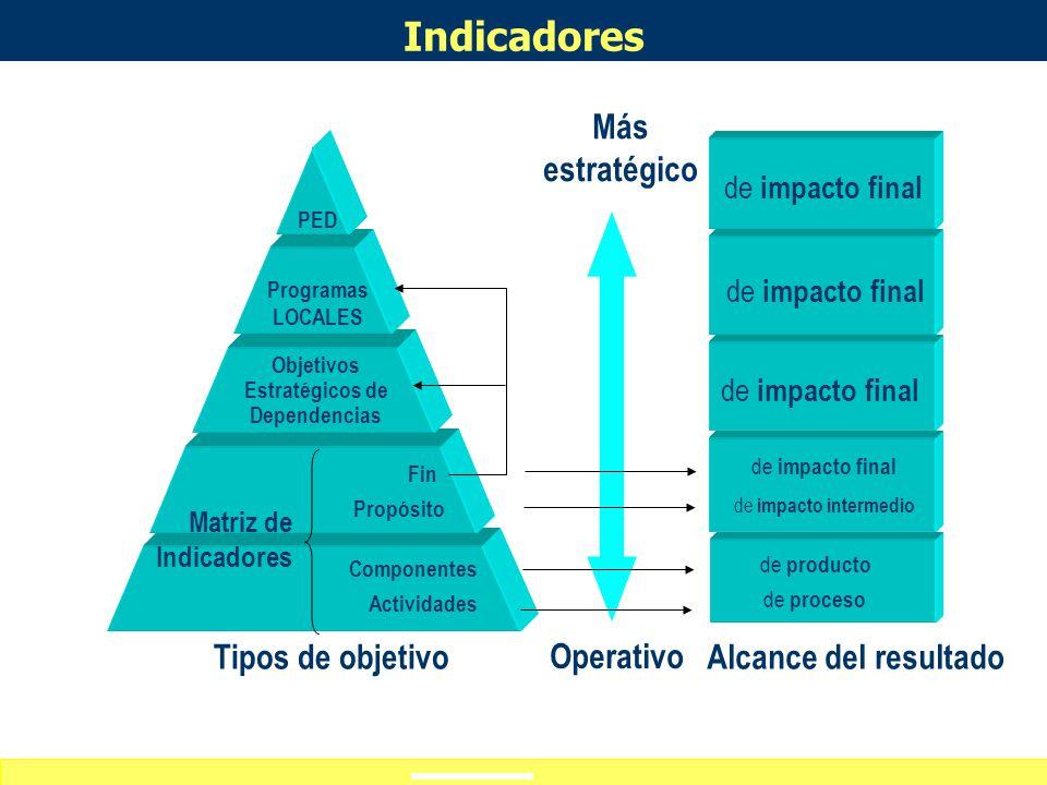 Objetivos Estratégicos de Dependencias