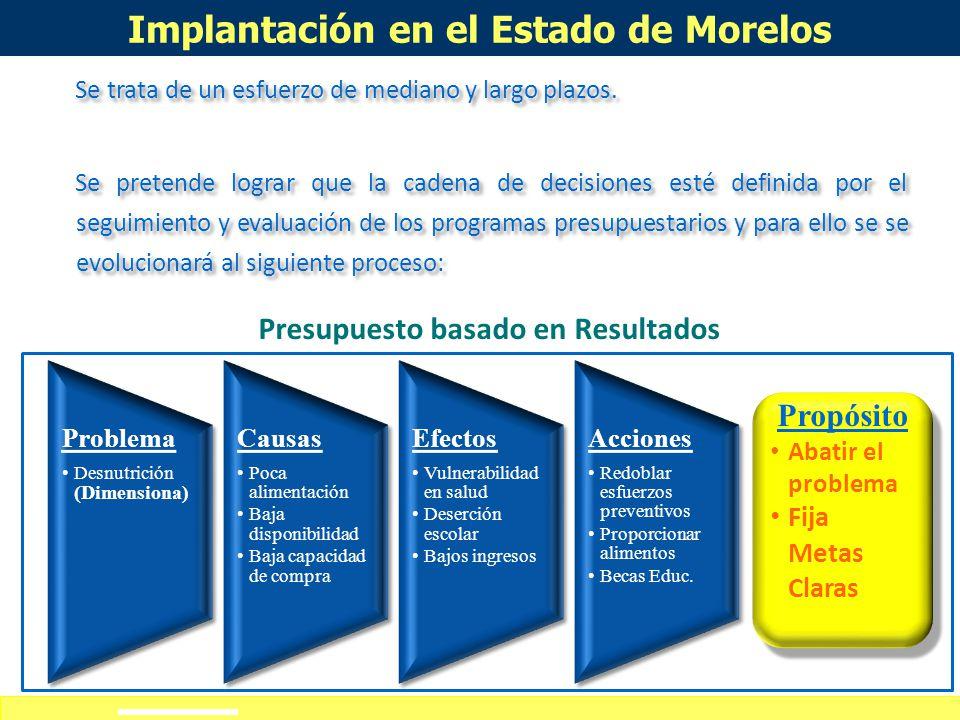 Implantación en el Estado de Morelos