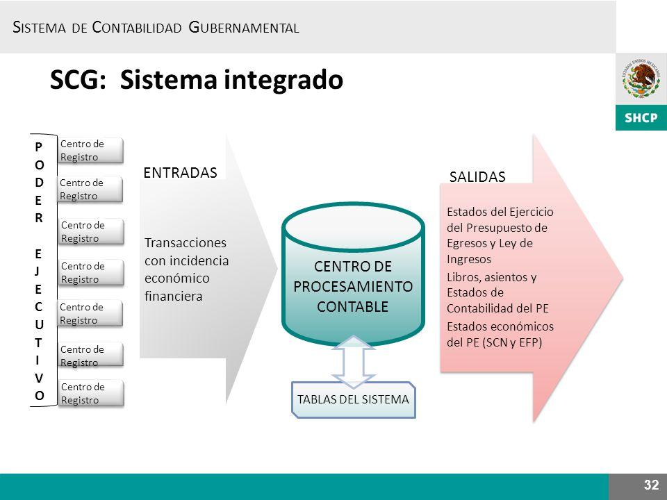 SCG: Sistema integrado