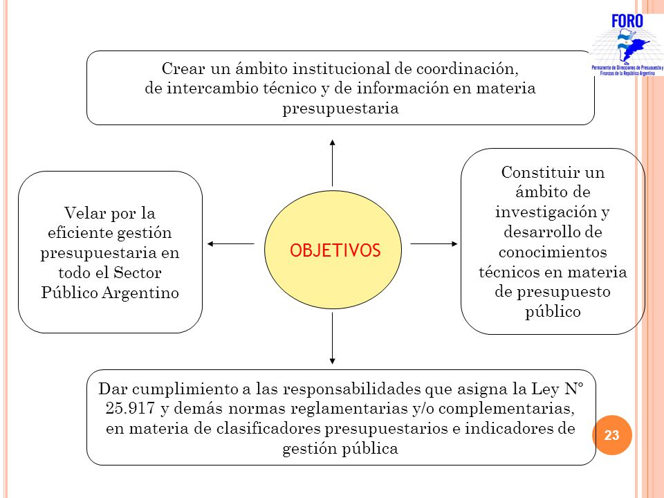 OBJETIVOS Crear un ámbito institucional de coordinación,