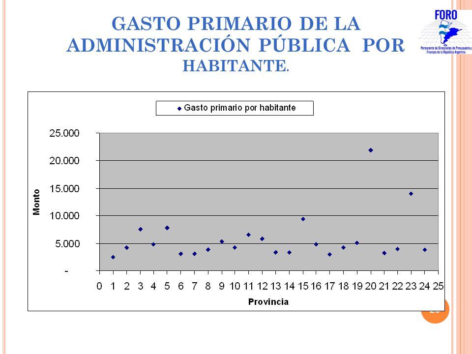 GASTO PRIMARIO DE LA ADMINISTRACIÓN PÚBLICA POR HABITANTE.