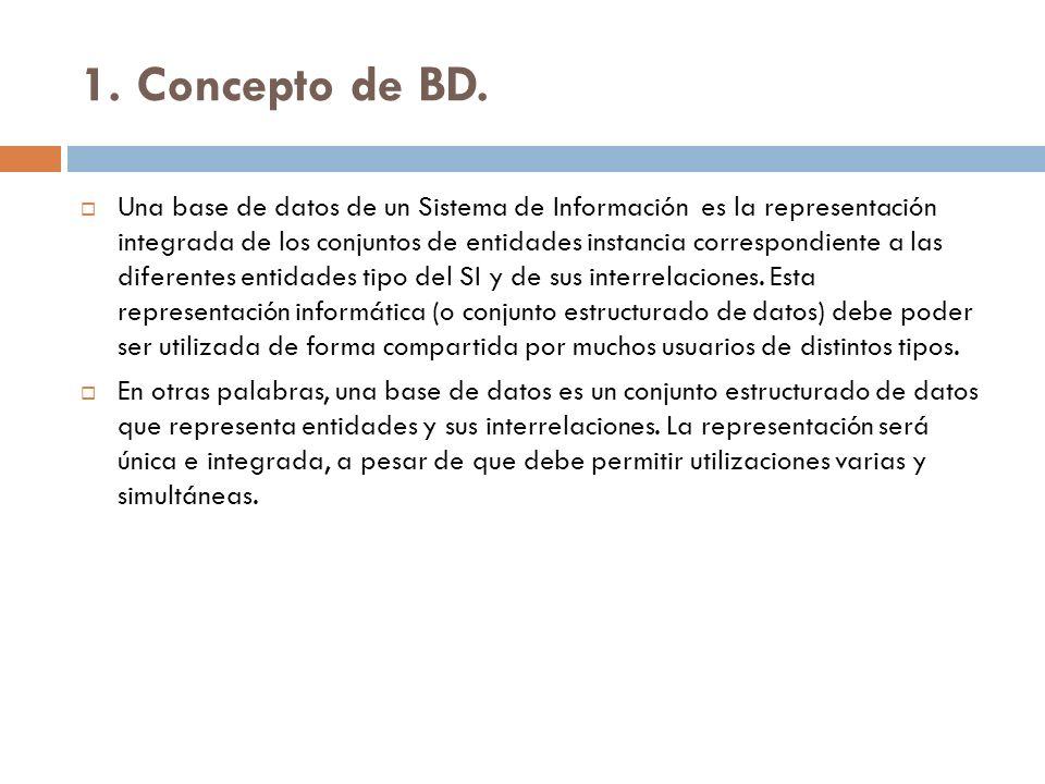 1. Concepto de BD.