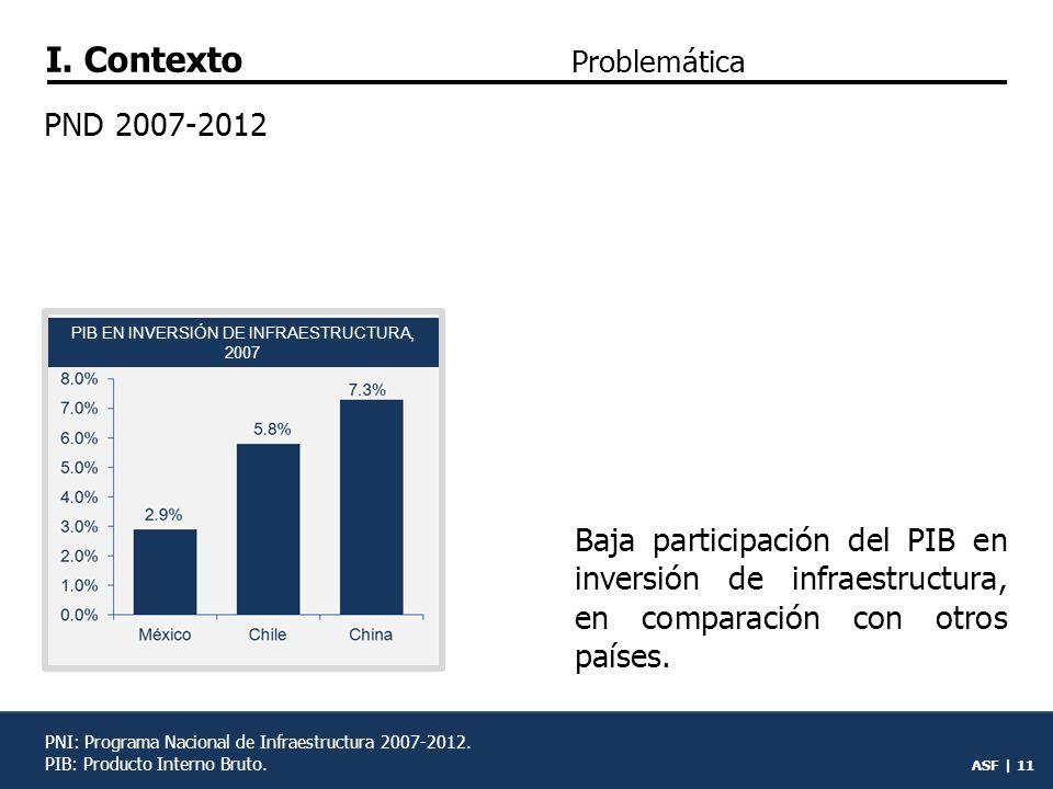PIB EN INVERSIÓN DE INFRAESTRUCTURA, 2007