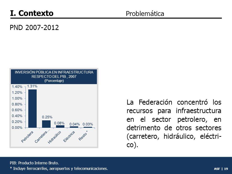 INVERSIÓN PÚBLICA EN INFRAESTRUCTURA RESPECTO DEL PIB , 2007