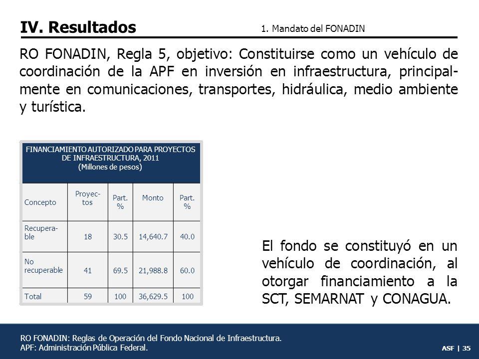 FINANCIAMIENTO AUTORIZADO PARA PROYECTOS DE INFRAESTRUCTURA, 2011