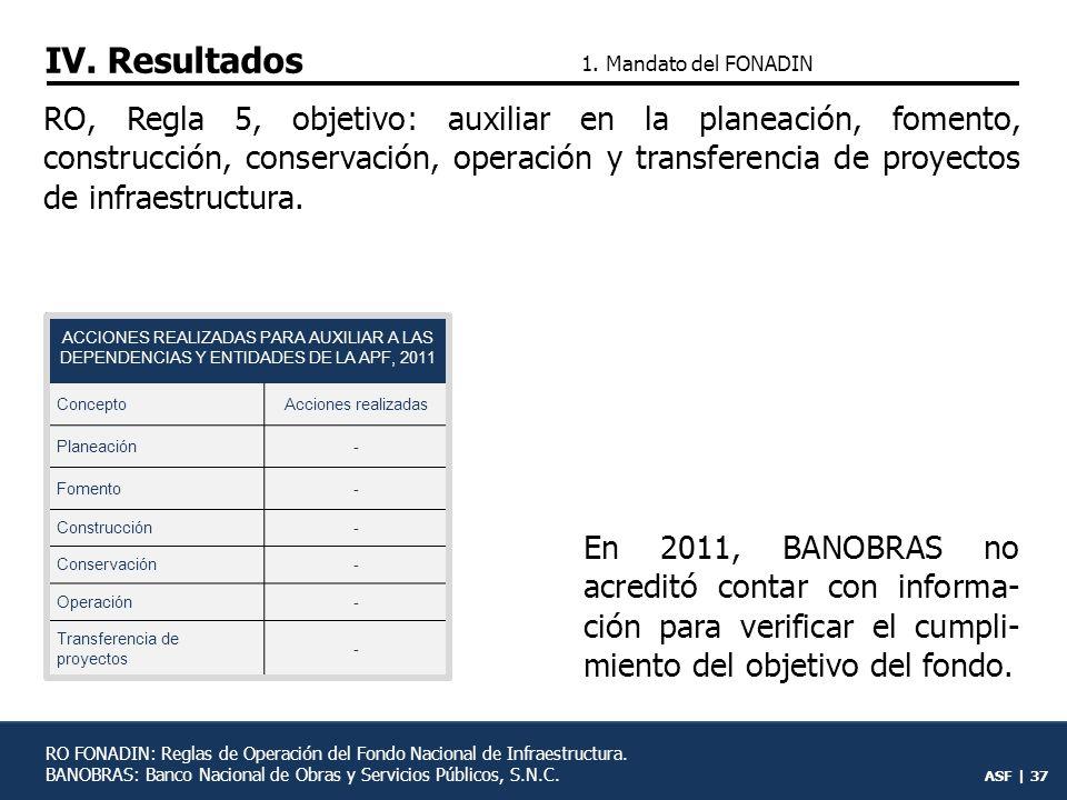 IV. Resultados 1. Mandato del FONADIN.