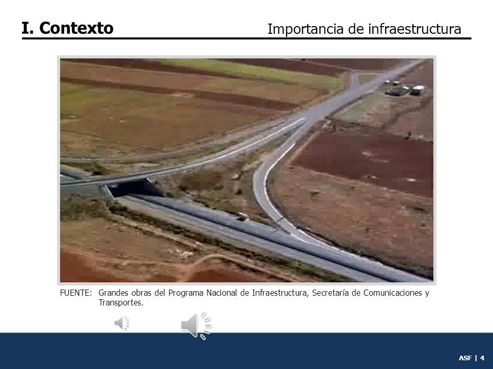I. Contexto Importancia de infraestructura