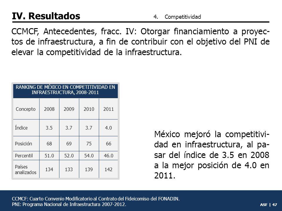 RANKING DE MÉXICO EN COMPETITIVIDAD EN INFRAESTRUCTURA, 2008-2011