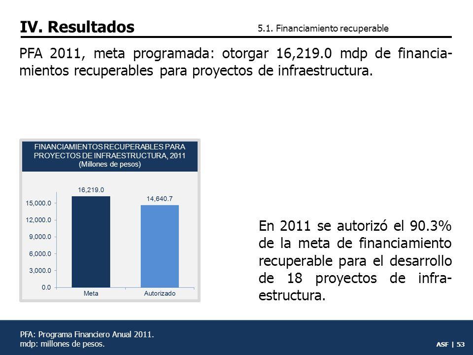 FINANCIAMIENTOS RECUPERABLES PARA PROYECTOS DE INFRAESTRUCTURA, 2011