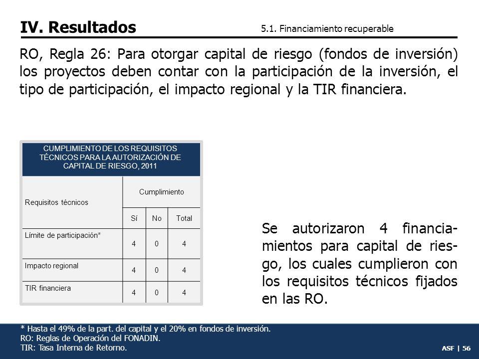 IV. Resultados 5.1. Financiamiento recuperable.