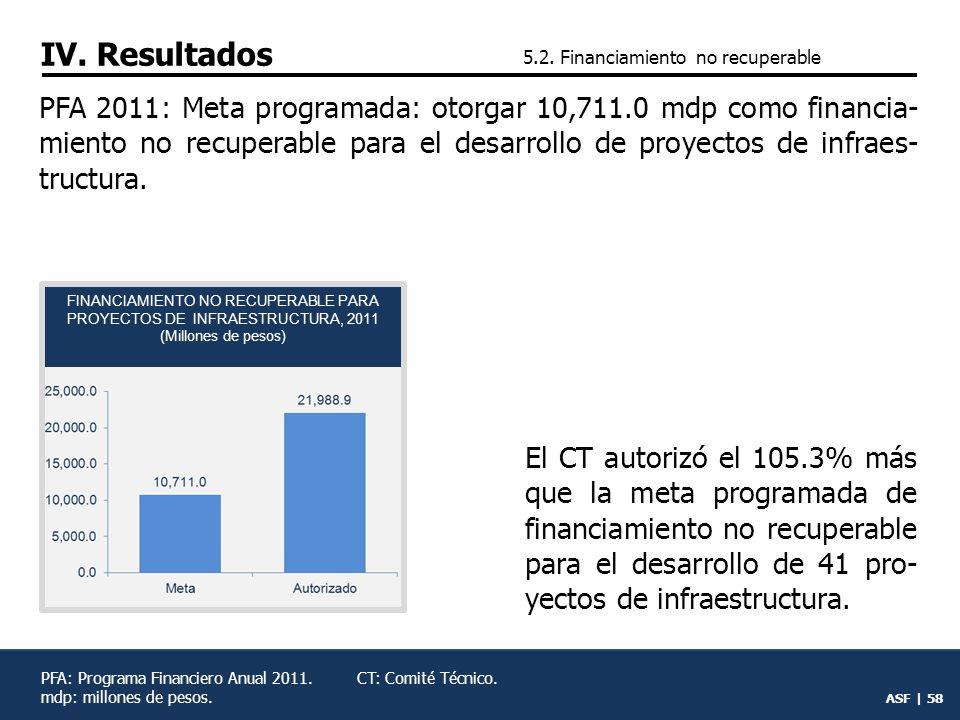 FINANCIAMIENTO NO RECUPERABLE PARA PROYECTOS DE INFRAESTRUCTURA, 2011